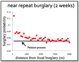 near repeat burglary