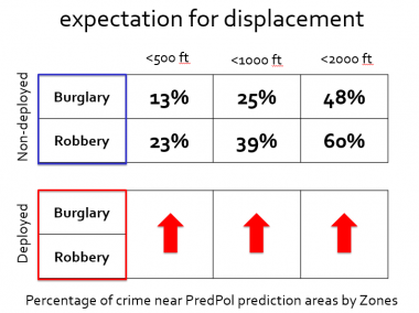 Crime displacement