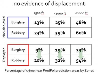 Crime displacement