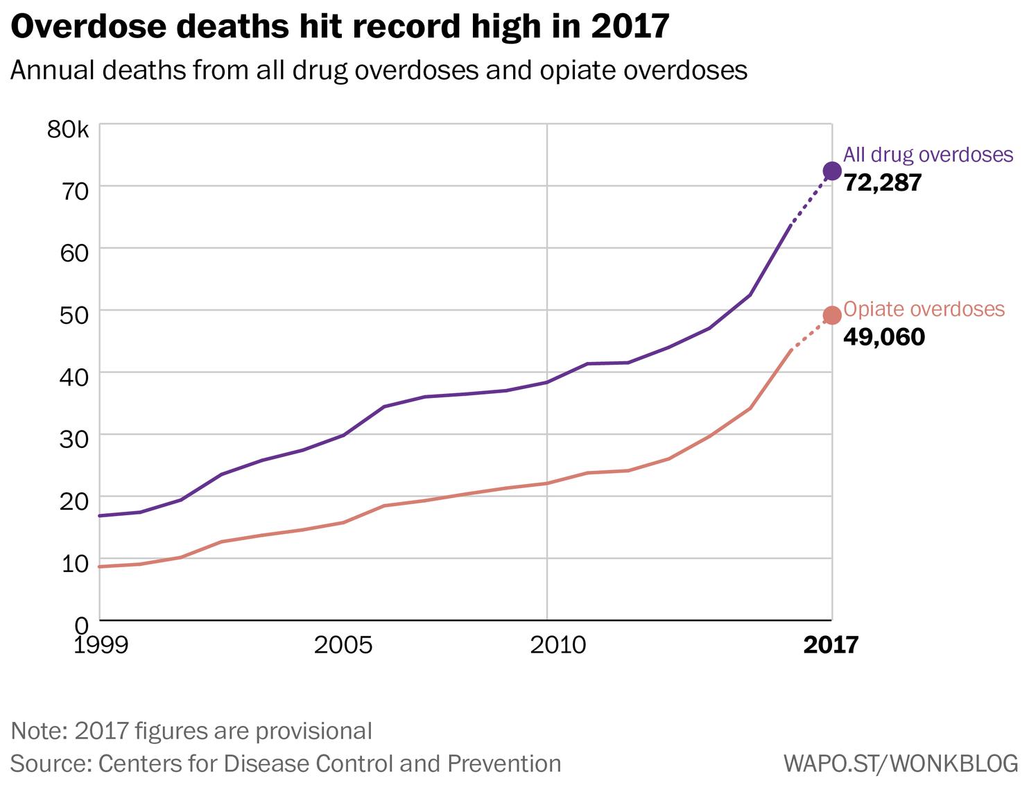 OD death graph