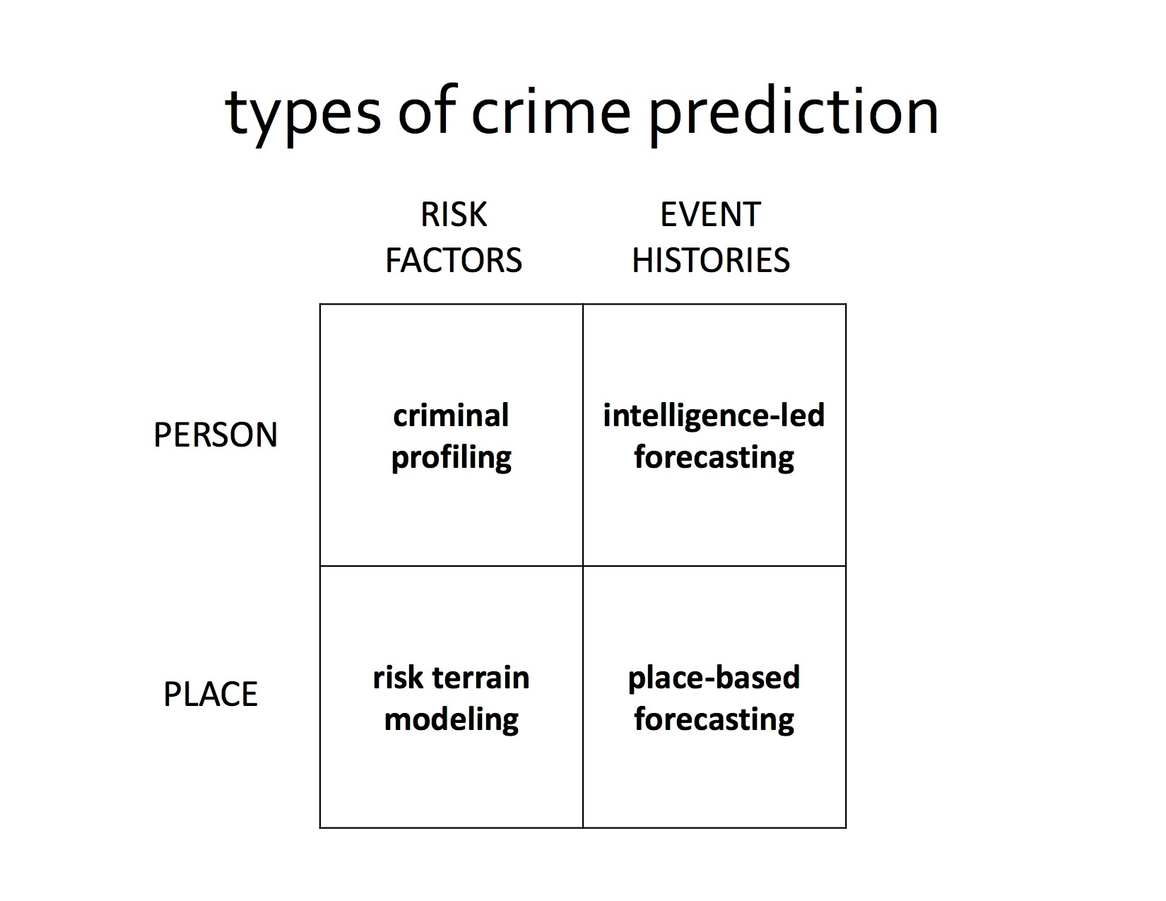 Types of Predictive Policing